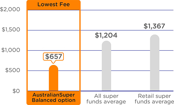 A graph comparing the annual admin and investment fees on a $100,000 balance. The graph shows AustralianSuper's Balanced option as having the lowest fees at $757 a year compared to an average of $1,240 a year for all super funds and an average of $1,434 a year for retail super funds. Please refer to the important information below for more detail.