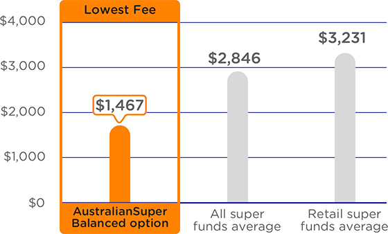 A graph comparing the annual admin and investment fees on a $250,000 balance. The graph shows AustralianSuper's Balanced option as having the lowest fees at $1,717 a year compared to an average of $2,933 a year for all super funds and an average of $3,390 a year for retail super funds. Please refer to the important information below for more detail.