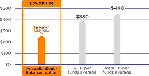 A graph comparing the annual admin and investment fees on a $25,000 balance. The graph shows AustralianSuper's Balanced option as having the lowest fees at $277 a year compared to an average of $392 a year for all super funds and an average of $465 a year for retail super funds. Please refer to the important information below for more detail.