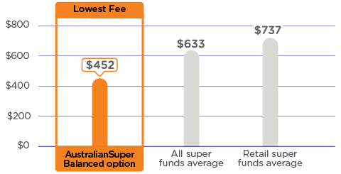 A graph comparing the annual admin and investment fees on a $50,000 balance. The graph shows AustralianSuper's Balanced option as having the lowest fees at $452 a year compared to an average of $633 a year for all super funds and an average of $737 a year for retail super funds. Please refer to the important information below for more detail.