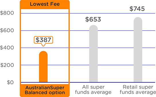 A graph comparing the annual admin and investment fees on a $50,000 balance. The graph shows AustralianSuper's Balanced option as having the lowest fees at $437 a year compared to an average of $673 a year for all super funds and an average of $785 a year for retail super funds. Please refer to the important information below for more detail.