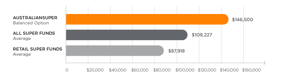 Comparison graph showing AustralianSuper's net benefit against all super funds and retail super funds over 15 years to 30 June 2020. AustralianSuper Balanced Option has a greater net benefit of $146,500 compared to an average of $109,227 for all super funds and an average of $87,918 for retail super funds.