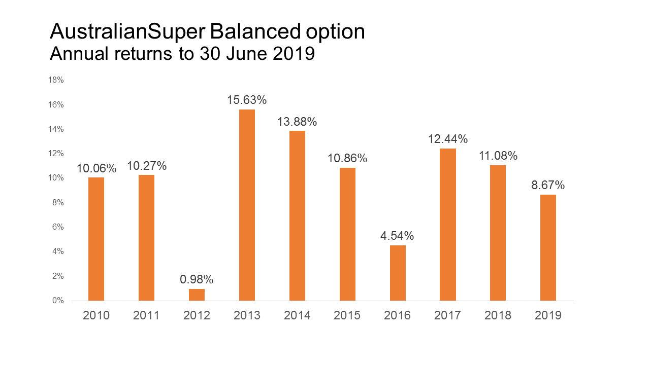 AustralianSuper Balanced Option graph - Annual returns to 30 June 2019